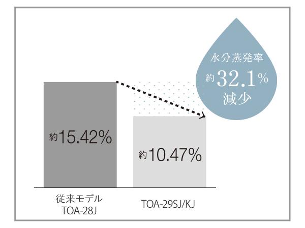 TOA-29Jの水分蒸発量